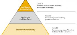 THINK BIG, start small – executive summary